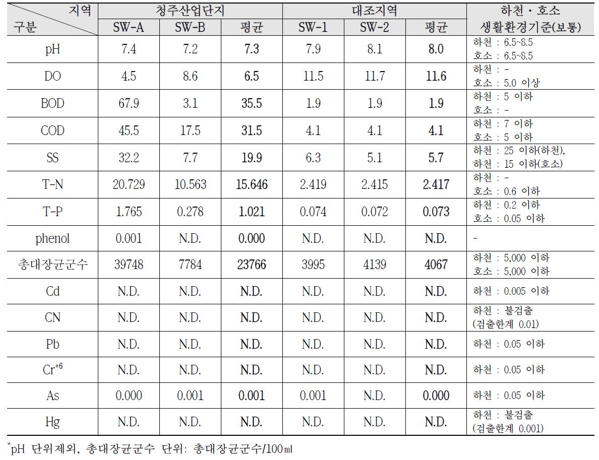 청주산업단지 지표수질 조사결과(2010~2012)