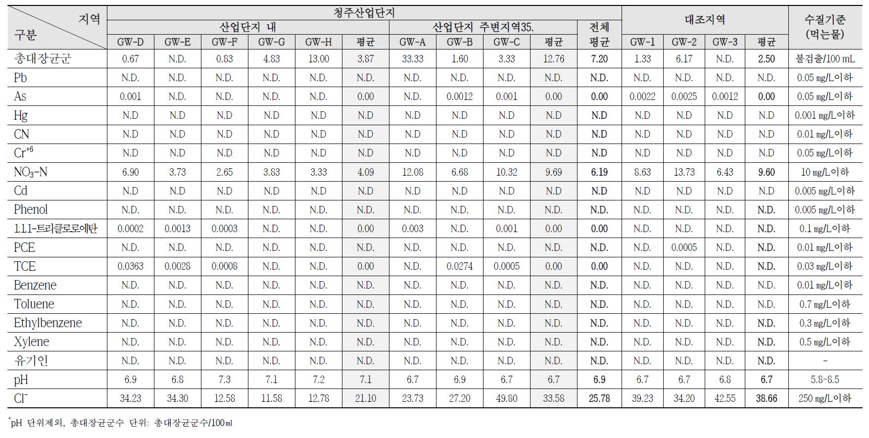 청주산업단지 지하수 수질 조사결과(2009~2011)