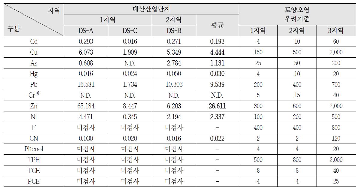 대산산업단지 토양 오염수준 조사결과(2009~2011)