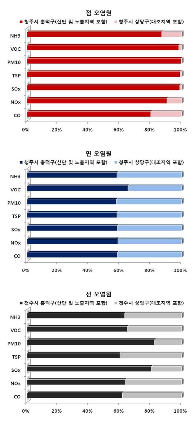 2010년 청주시 지역별 점?면?선 오염원별 대기오염물질 배출량