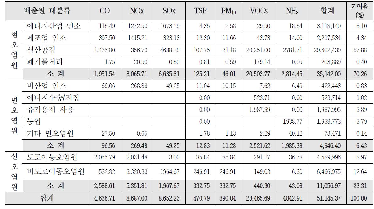 2010년 서산시 오염원 및 대분류별 대기오염물질 배출량