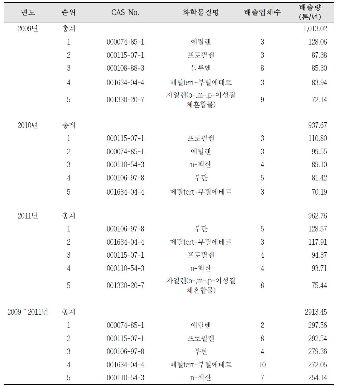 서산시 화학물질 배출량 현황(2009~2011)