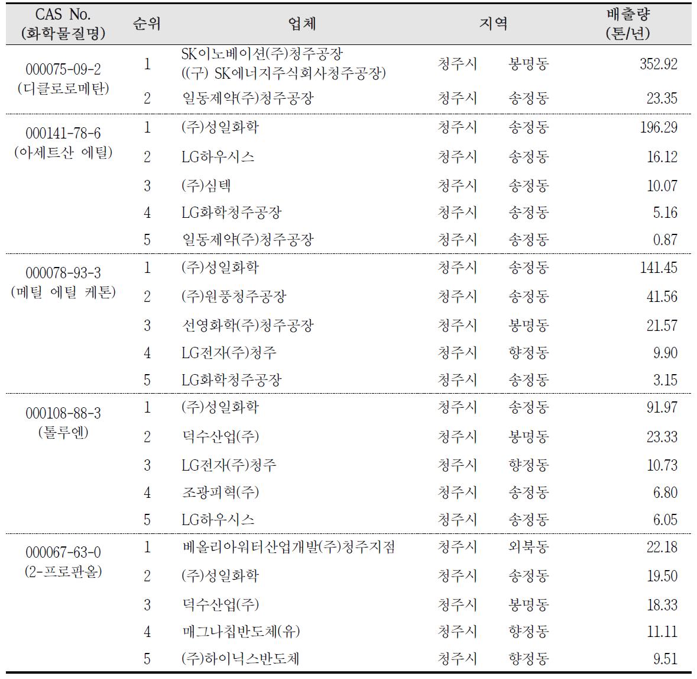 청주산업단지 최근 3년간(2009~2011) 상위 5위 이내 배출 화학물질 배출업체 현황