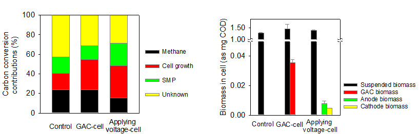 유기물이 바이오가스 등으로 전환되는 분율 (좌)과 전극에 부착된 미생물량 분율 (우)