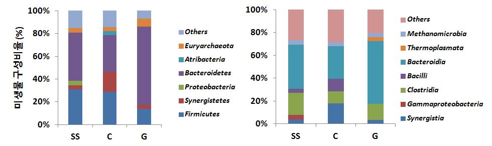 전도성 담체 투입에 따른 미생물 군집구조 분석결과, phyla (좌), class (우)