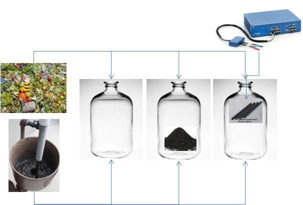 회분식 전압인가 또는 전도성담체 투입에 의한 음식물쓰레기 고속발효 모식도