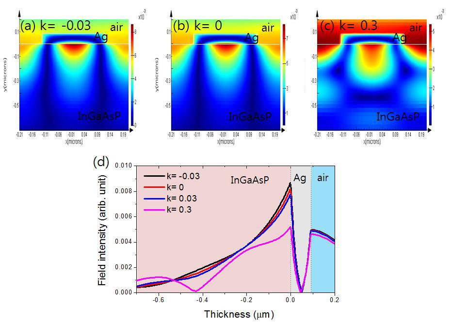 슬릿 주기가 420 nm인 시료에서 InGaAsP의 extinction coefficient이 각각 k=-0.03 (a), k= 0 (b), k= 0.3 (c)표면 플라즈몬 공명 파장에서의 field profile과 표면 플라즈몬의 깊이 방향에 대한 field의 intensity
