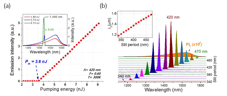 (a) 상온에서의 여기 에너지와 표면 플라즈몬 레이저의 세기와의 관계 및 (b) 금속 나노 구조의 주기에 따른 표면 플라즈몬 레이징 파장 변화