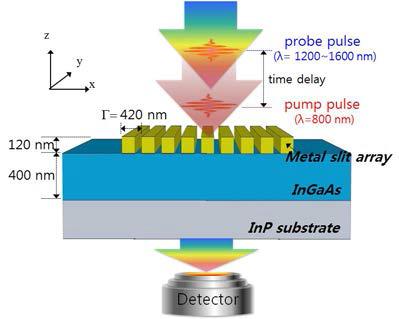 펨토초 레이저를 이용하여 표면플라즈몬의 초고속 스위칭 현상을 측정하는 실험의 개요도