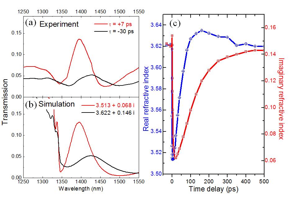 (a) InGaAs 영역에 캐리어가 주입되기 전과 주입된 후의 투과율 스펙트럼 비교. (b) FDTD 프로그램을 이용한 투과율 스펙트럼 전산모사. (c) 펌핑 펄스가 입사된 후의 시간 지연에 따른 (n, k) 값의 변화.