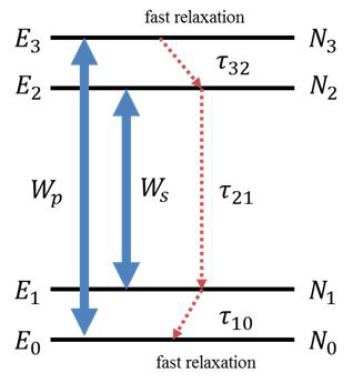 4-준위 계의 에너지 준위 구성도