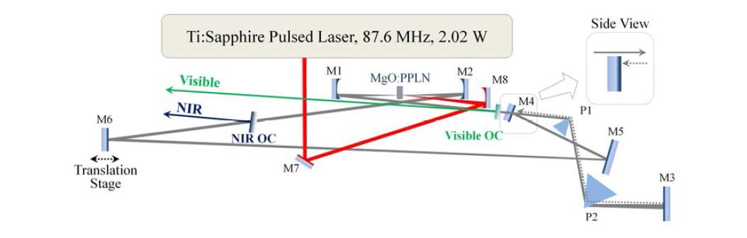 근적외선 가시광선영역 optical parametric oscillator 장치도