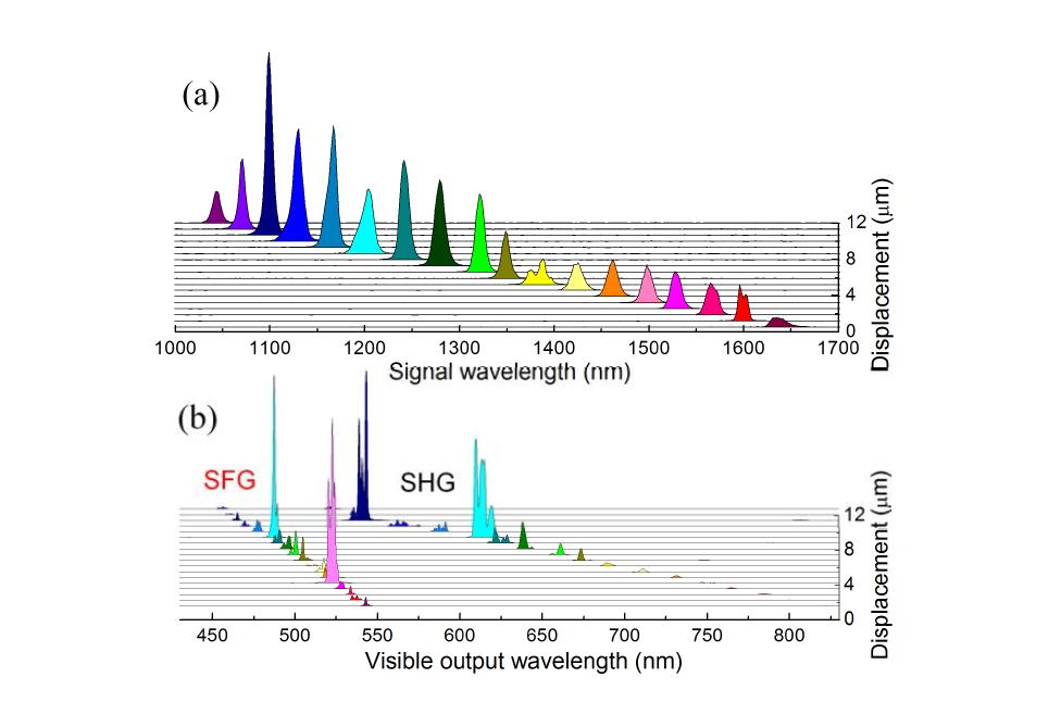 (a) 근적외선영역 출력 스펙트럼, (b) 가시광선 영역 출력 스펙트럼