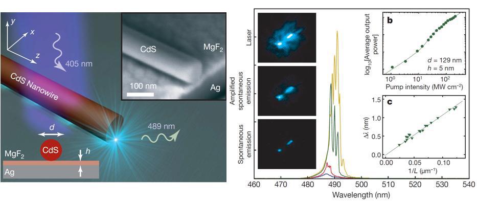 CdS 반도체 나노선과 Ag 기판의 하이브리드 나노구조에서 빛의 파장이하인 초소형 레이저 발진