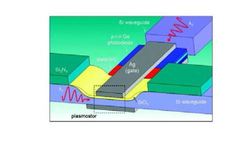 산화막 게이트를 광 채널로 이용, GHz 주파수의 변조가 가능한 미세 플라즈모닉 변조기를 발표