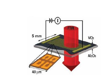 VO2 박막과 Au SRR (surface ring resonator) 구조에서 공진주파수 조절