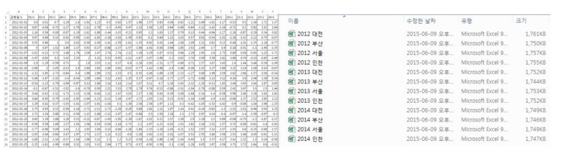 수집된 시수위 관측 데이터 셈플링(전처리 전의 CSV 과거 데이터)
