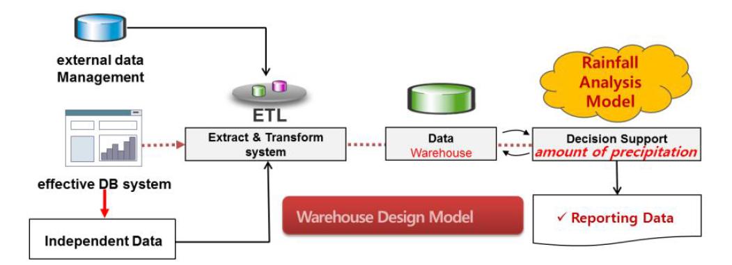 데이터 웨어하우스 구조화 절차 모델