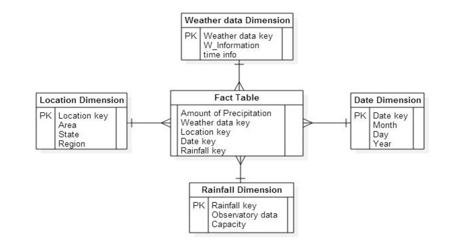 강수량 예측에 대한 다차원 테이블 모델링