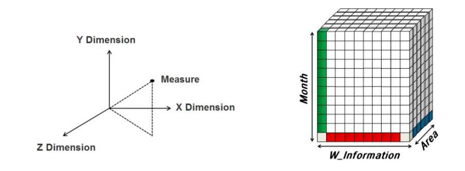 강수량 예측에 대한 다차원 큐브 모델 정의