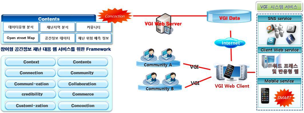 VGI 서버 구축 모형