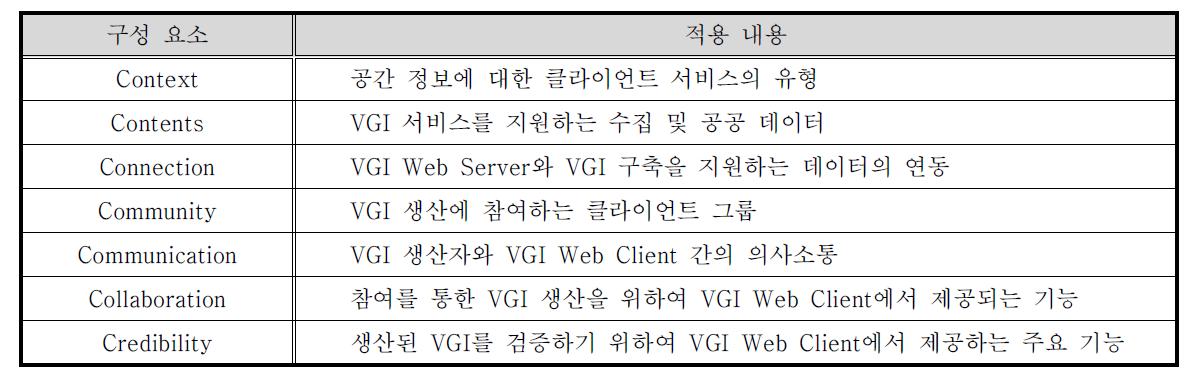 VGI 가공 절차 및 내용