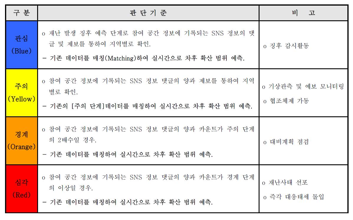 국가 매뉴얼에 의거한 VGI 활용 위기경보 수준 모델 적용