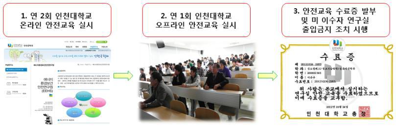 참여연구원의 교육훈련