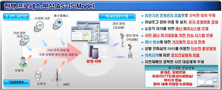 현행 운영 프로세스