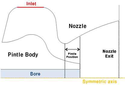 핀틀추력기 모델링