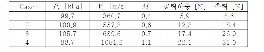 연소가스 물성치에 따른 성능