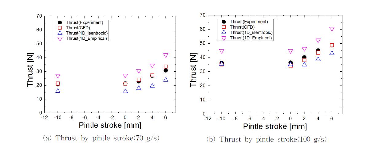 핀틀 이동 및 질량유량 변화에 따른 핀틀 추력기의 추력 특성