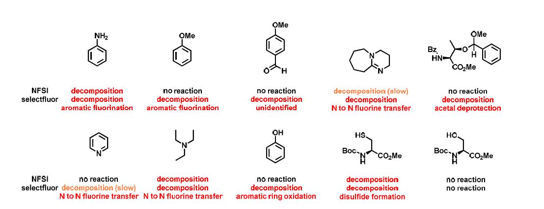 친전자성 불소 제공원과 유기작용기의 부반응