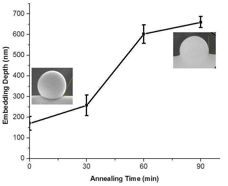 Thermal annealing 시간에 따른 P/Si-10 나노섬유 표면 위의 나노입자의 embedding depth