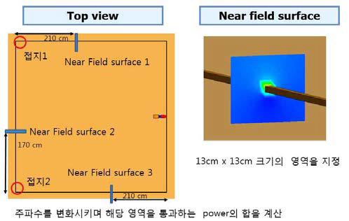 단일 BRC-1 시뮬레이션 구조 및 Near Field Surface 영역 설정