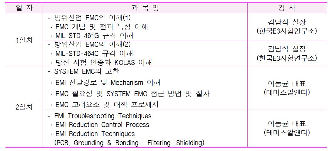 1차 EMC 광역단체 특화기술교육 세부교육내용