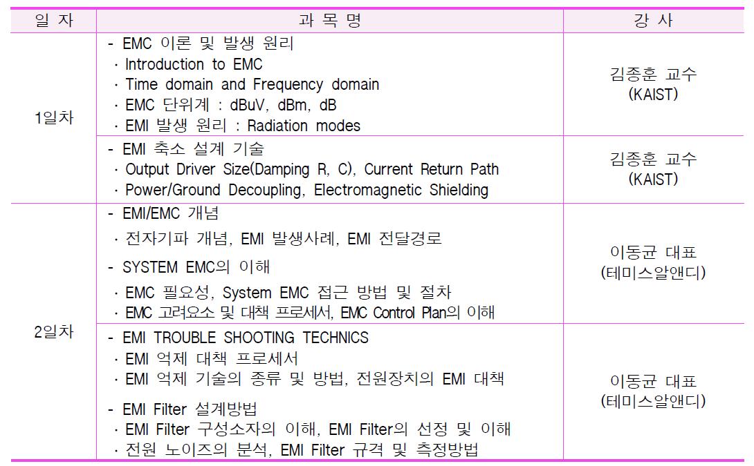 2차 EMC 광역단체 특화기술교육 세부교육내용