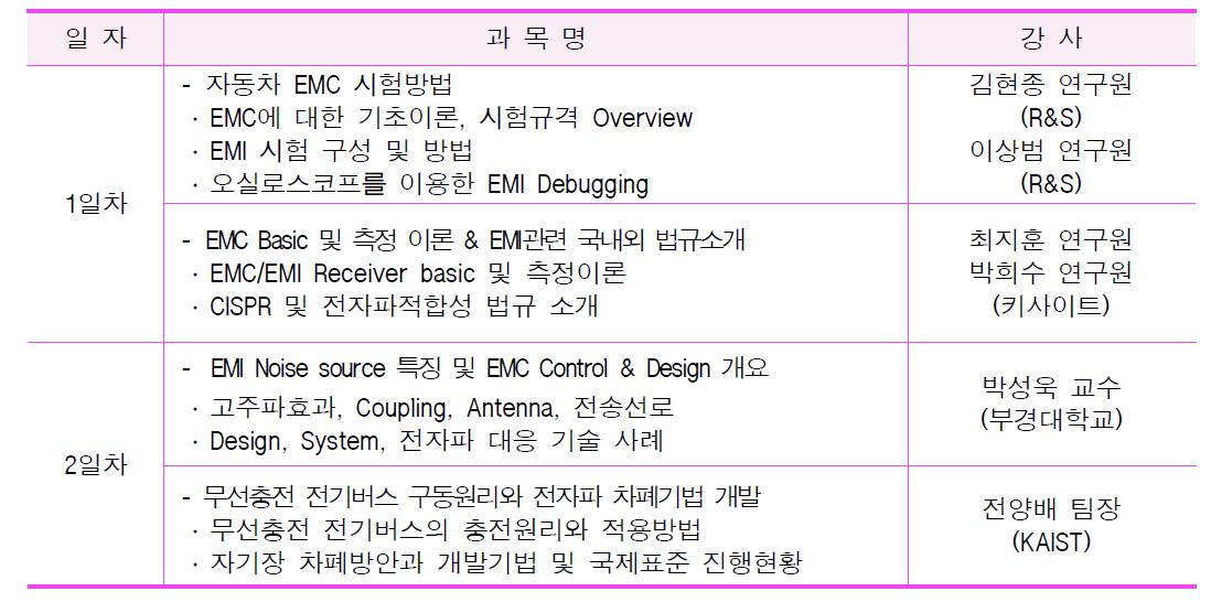 3차 EMC 광역단체 특화기술교육 세부교육내용