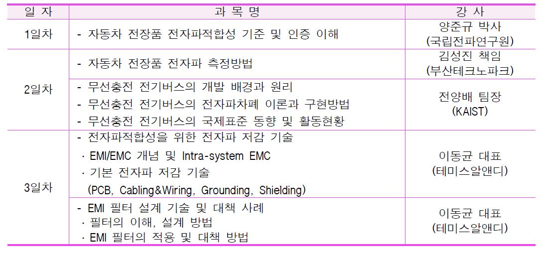 6차 EMC 광역단체 특화기술교육 세부교육내용