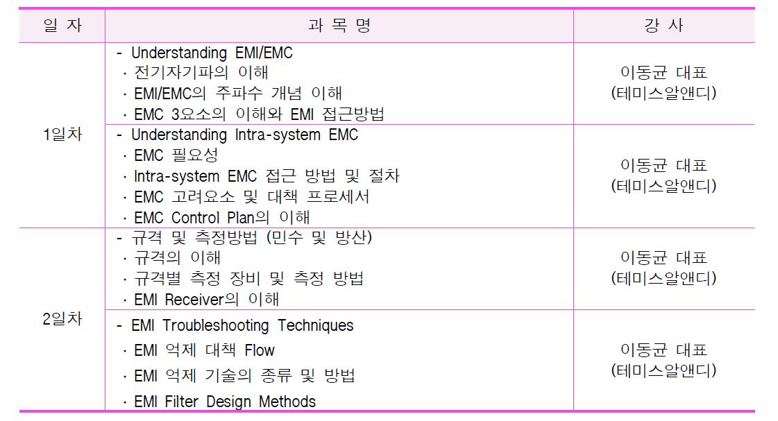 7차 EMC 광역단체 특화기술교육 세부교육내용