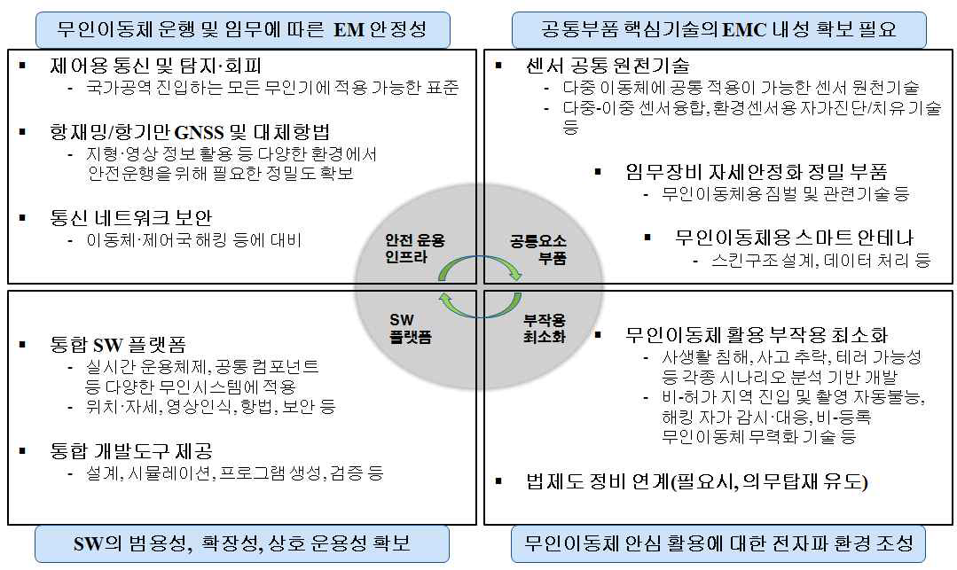 EMC 관점의 드론의 기술 적용 검토 핵심분야