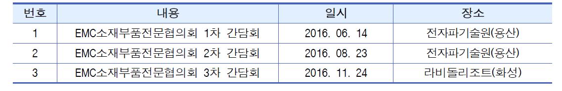 EMC소재부품전문협의회 간담회 개최 현황