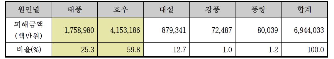'05년-'14년까지 10년간 자연재난 원인별 누적 피해 금액(출처:'15년 재난연보)