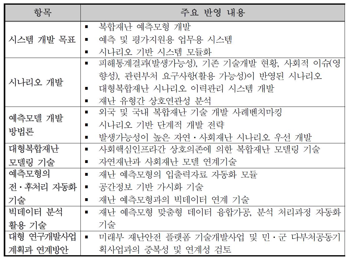 사용자 요구분석 결과의 기획연구 반영 내용