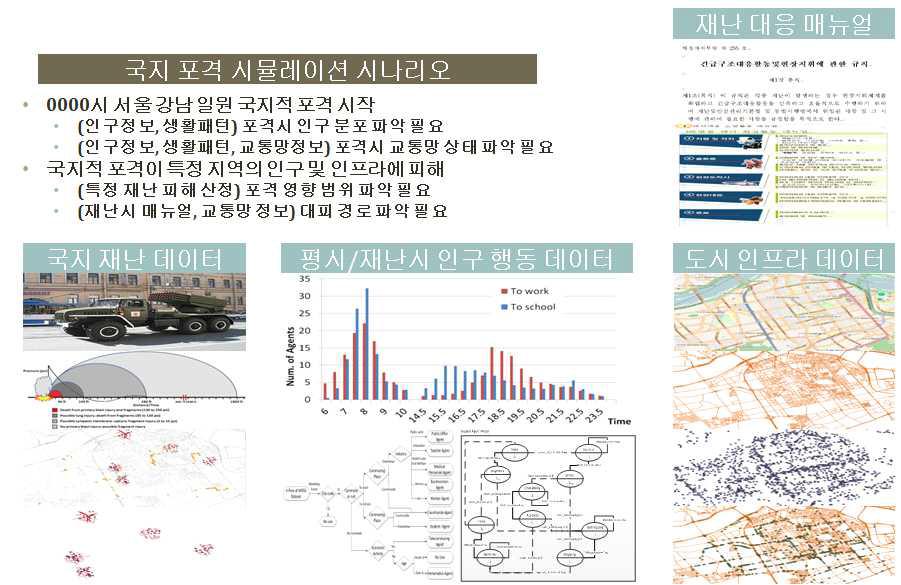 국지적 재난상황을 가정한 도시 영향범위 및 대피 시뮬레이션 사례