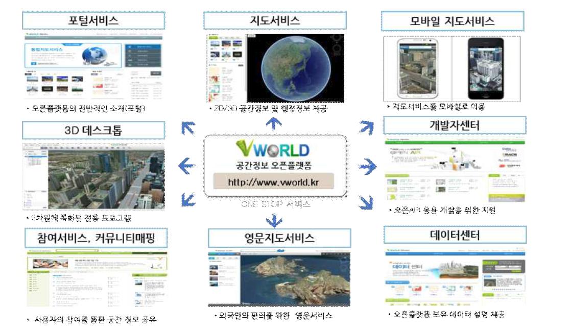 공간정보오픈플랫폼(브이월드)의 제공서비스