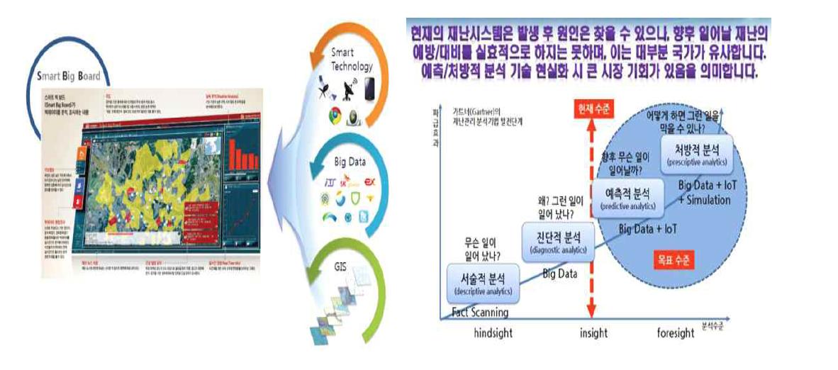'스마트빅보드' 구축 개념 및 예측분석 기술 수준