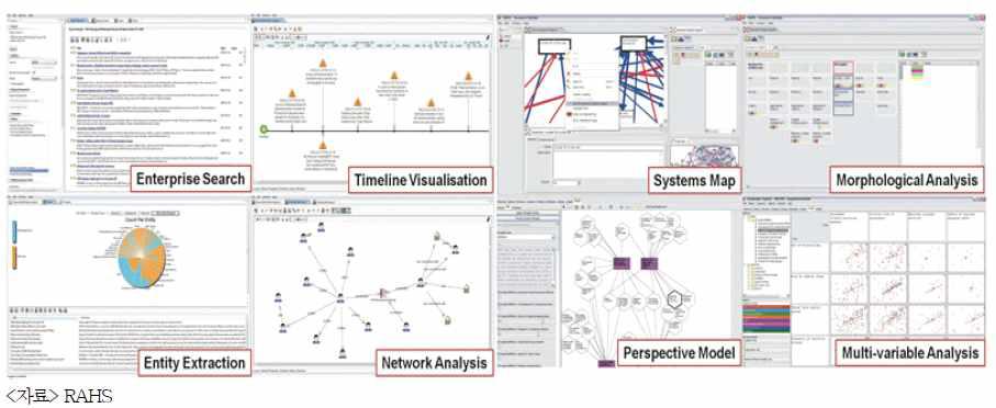 RAHS의 데이터 분석 도구 및 모델링 도구 화면 (예시)