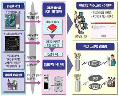 상황인식/공간정보 기반 의사결정지원기술