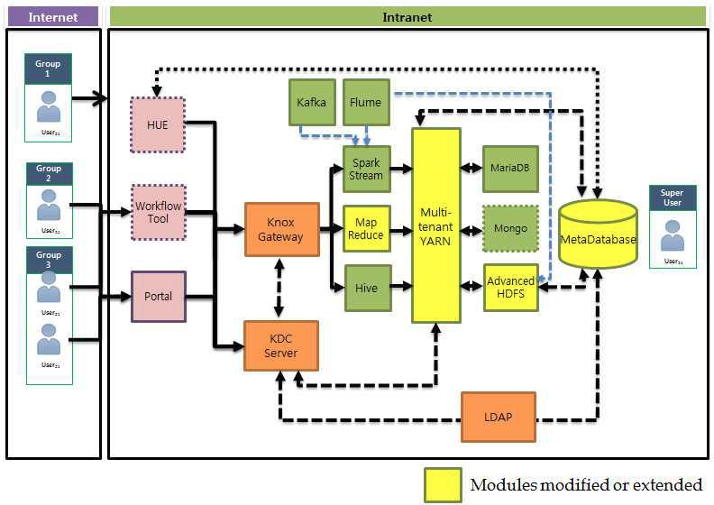 빅데이터 서비스 프레임워크 구조